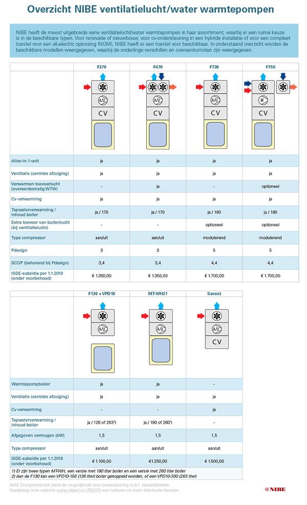 Overzicht NIBE ventilatielucht/water warmtepompen